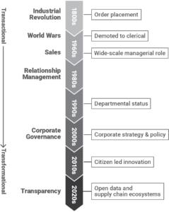 procurement timeline infographic