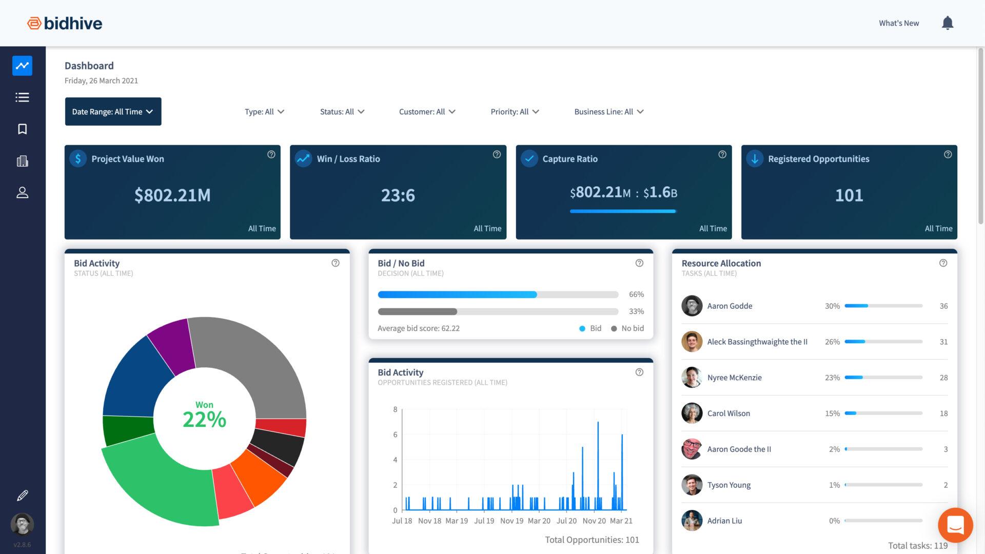 Screen shot of the Bidhive bid management reporting dashboardq