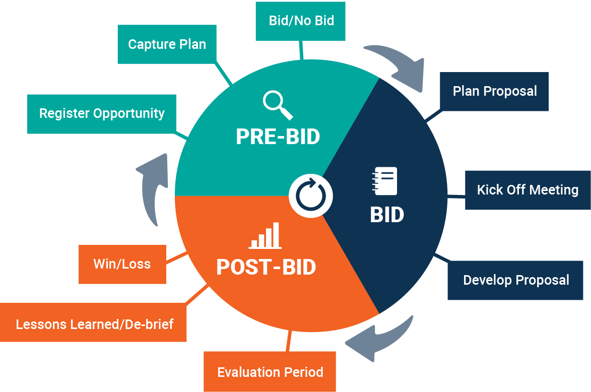 Bidhive bid lifecycle and end-to-end process